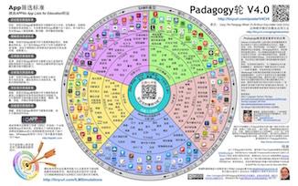 Chinese Padagogy Wheel Poster Thumbnail