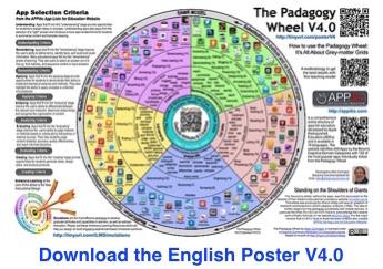 Padagogy Wheel V4.0 English Poster