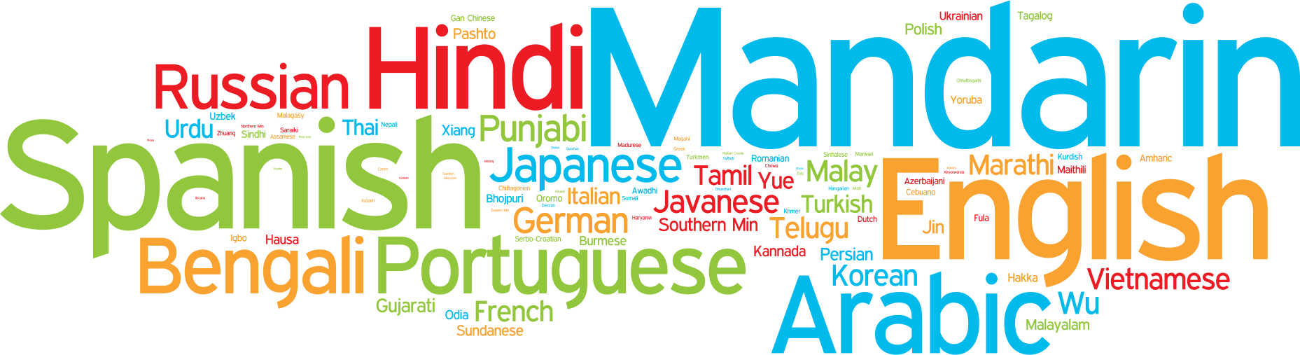 Language Wordle